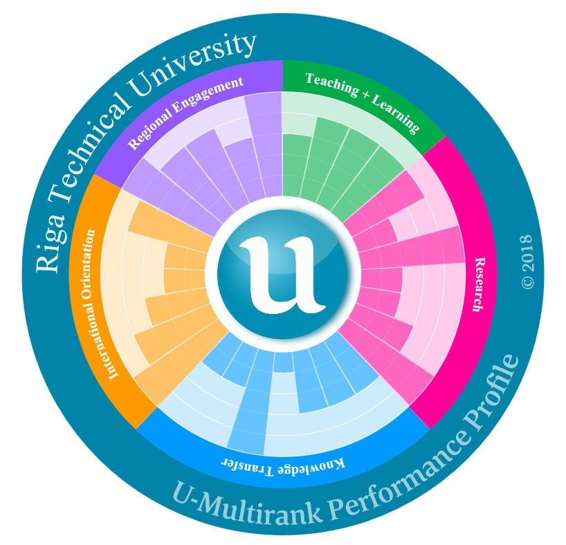 RTU is ranked first in international rating «U-Multirank» among universities in Latvia